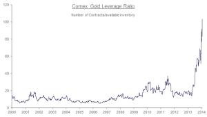 comex gold leverage ratio