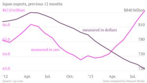 japan-exports-previous-12-months-measured-in-yen-measured-in-dollars_chartbuilder1