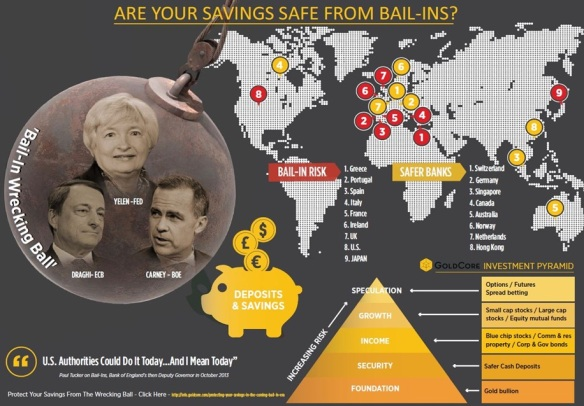 Bank Bail-ins
